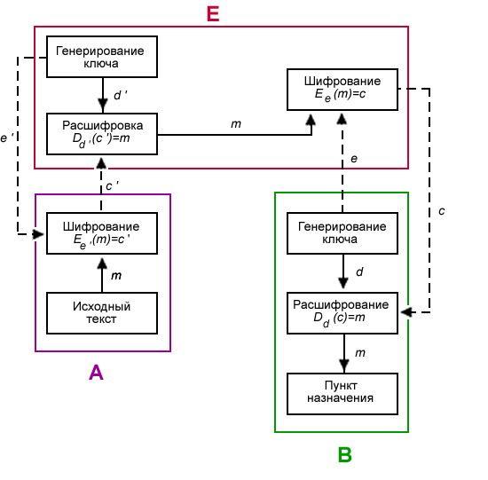 В следующем примере показана схема, в которой Алиса шифрует сообщение   так, что только Боб может прочитать его, и наоборот, Боб шифрует с...