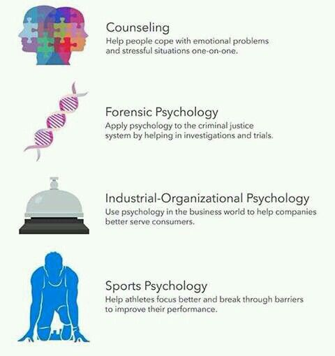 Psychology degrees and specialties by psych2go on fb