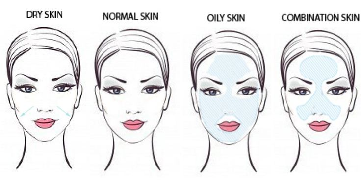 How To Determine Your Skin Type-Dry, Oily, Sensitive etc