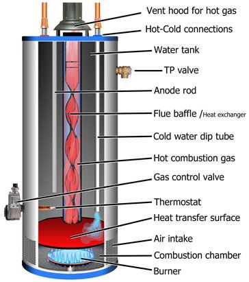 gas water heater diagram  Google Search | Hot Water: Wood