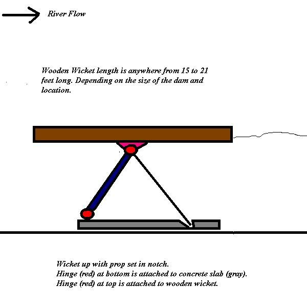 How Wicket Locks and Dams Work