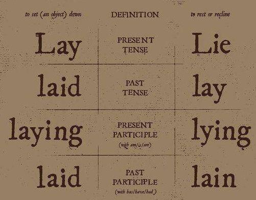 Lay, Lie, Laid, Lay, Laying, Lying, Laid, Lain