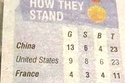 Australian Paper's Medal Count Is Very Opinionated. Naughty vs. Nice.