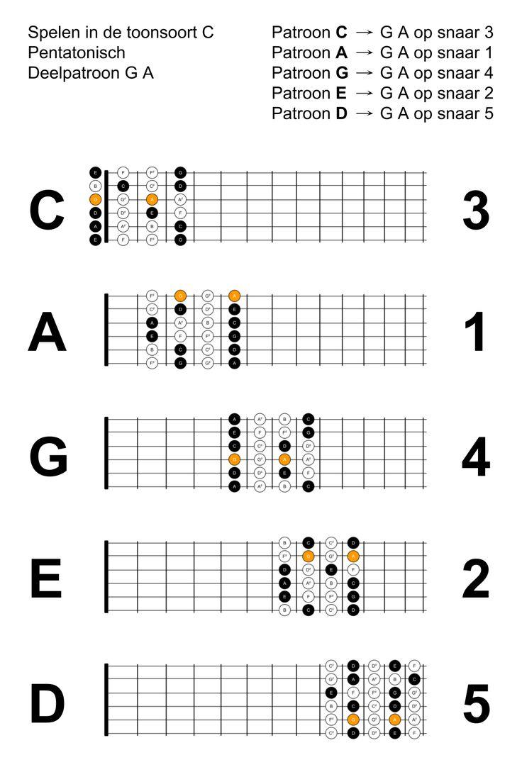 Workbooks guitar fretboard workbook pdf : 8 best Gitaar leren spelen images on Pinterest | Guitars, Om and ...