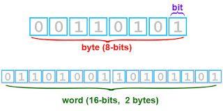Το byte είναι μια δυαδική λέξη η οποία αποτελούνταν από 8 bits όταν…