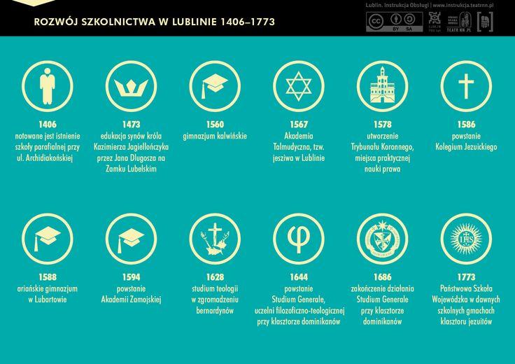 Rozwój edukacji w Lublinie w latach 1406-1773.  Początkowo edukacja odbywała się na dwóch poziomach. Pierwszy obejmował podstawową wiedzę przygotowującą uczniów do rzemiosła i kupiectwa, na drugi składały się zajęcia z retoryki, gramatyki, dialektyki, arytmetyki, geometrii, muzyki, astronomii oraz podstawy prawa...  #edukacja #Lublin