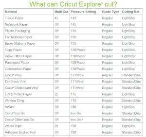 SAMPLE OF CRICUT EXPLORE CUTTING GUIDE LIST..Cricut released a new and improved Cricut Explore Cutting Guide as of today, 8/10/2014.  Yipee !  This is a comprehensive list that includes a large variety of material types, multi cuts needed, pressure settings, what blade to use, and even which of the Cricut Mats is best to use. You can read about the variety of Cricut mats available now to make working on various materials easier in my previous post HERE.
