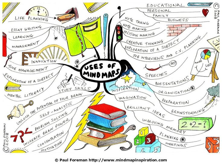Best 25+ Creative mind map ideas on Pinterest Mind map art, Mind - artistic skills