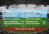 One News: 1st T20I and Records: Ind Vs SA  Click Image to ReadMore...  #INDVsSA #IndiaVsSouthAfrica #1stT20I #T20I #NewWanderersStadium #Johannesburg #News #hotnews #morningnews #onenews #onewsing #breakingnews #sports #cricke #Indianews #Worldnews #sportsnews #cricketnews