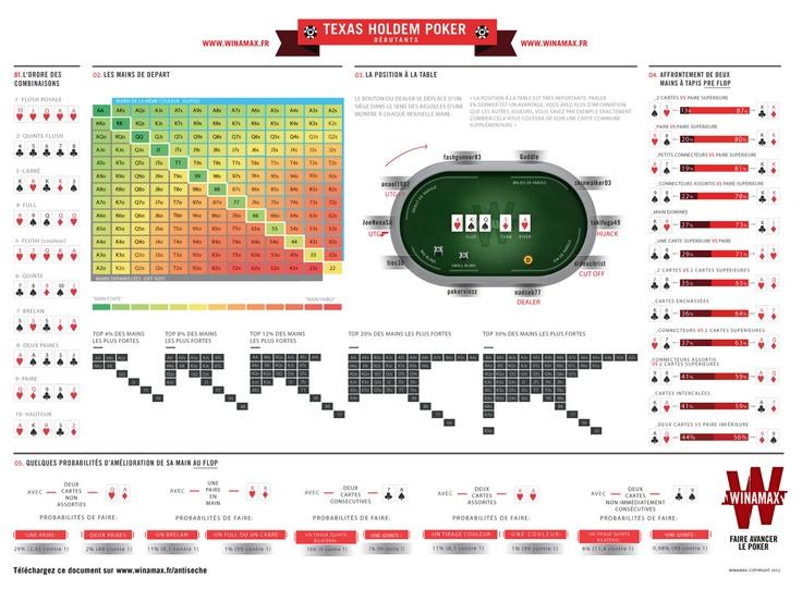 #Antiseche - Retrouvez des informations simples et utiles comme l'ordre des combinaisons et les probabilités essentielles dont vous aurez souvent besoin au #poker.