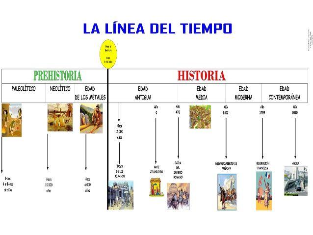 Resultado De Imagen Para Fechas De Historia Universal Linea Del Tiempo Historia Linea Del Tiempo Historia