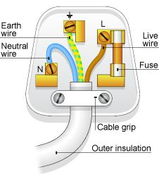 power plug wiring brown blue green car wiring diagram download 3 Wire Plug Diagram 24 best electrical diy images on pinterest power plug wiring brown blue green find this pin and more on electrical upgrade 3 wire plug diagram