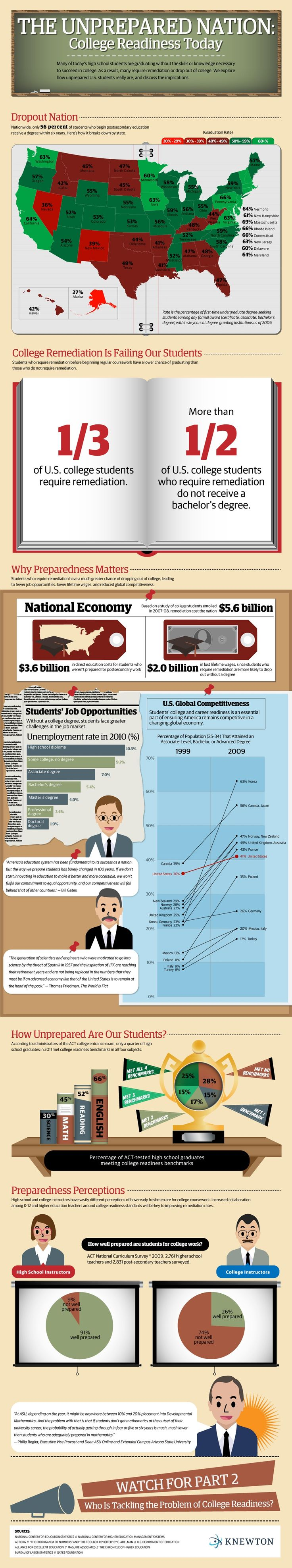 The Unprepared Nation: College Readiness Today Infographic - http://elearninginfographics.com/unprepared-nation-college-readiness-today-infographic/