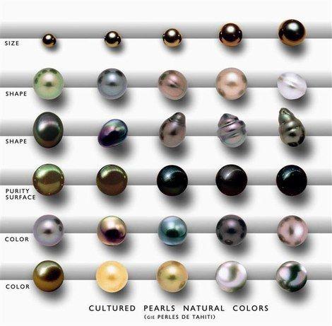 La couleur d'une perle est identique à celle de la nacre produite par le mollusque où elle est cultivée.  - Le blanc est la couleur de la perle du Japon.  - le gris de la perle de Tahiti. Sa palette est infinie : gris perle, gris nuage, gris orage, gris flanelle aux reflets pistache, chocolat ou tilleul.  - le rose très doux, légèrement mauve, à peine bleuté est typique des perles chinoises d'eau douce.  - le doré, plus rare, perle des Philippines ou d'Australie.