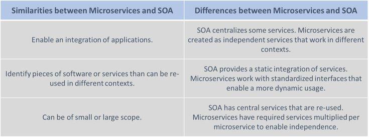 Microservices Vs Soa Enterprise Architecture Soa Enterprise System