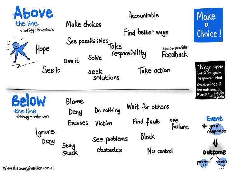 There is an interesting concept about the way we think and behave called 'Above and Below' the line. It is used often in organisations trying to embed the values into the way people wor…