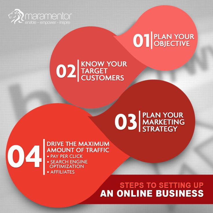 Planning to set up an online business? Checkout the various steps involved in doing so.