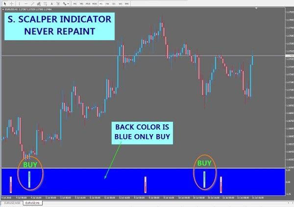 Pin Em Forex Systems Indicators Mt4