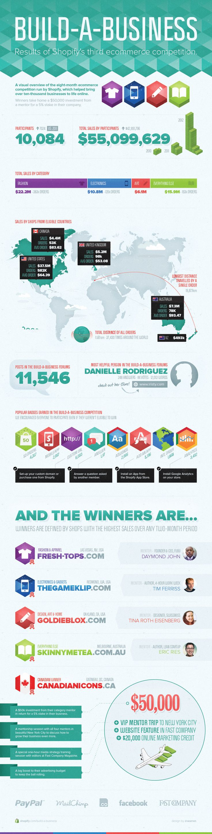 A visual overview of the eight-month ecommerce competition run by Shopify, which helped bring over ten-thousand businesses to life online.