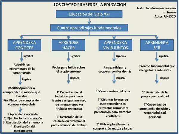 Los 4 pilares de la Educacion del siglo XXI