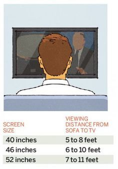 For optimal viewing, size your TV based on its distance from the sofa.