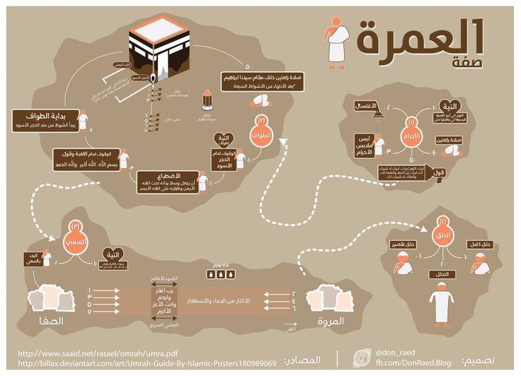 Umrah Guide - صفة العمرة Infographic