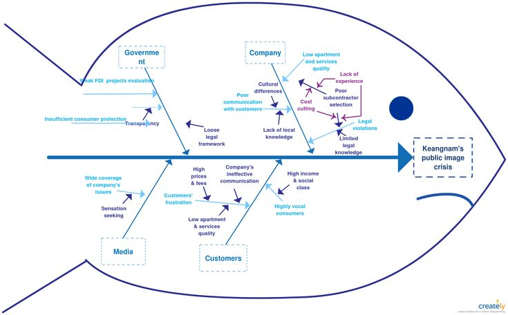 14 best fishbone diagram templates images on pinterest ishikawa ishikawa diagram is a visualization tool for categorizing the potential causes of a problem in order to identify its root causes ccuart Choice Image