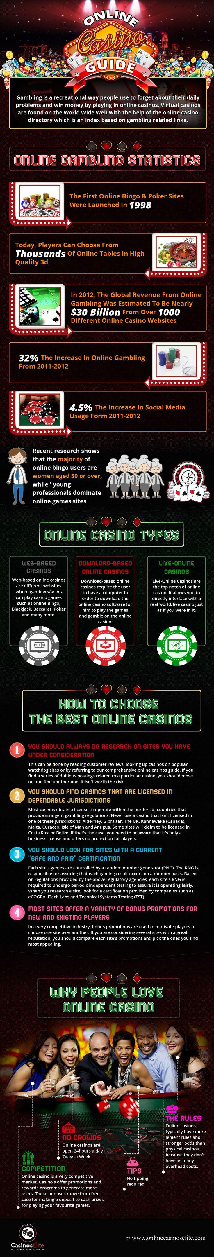 Com elite guide to online casinos cordalene casino