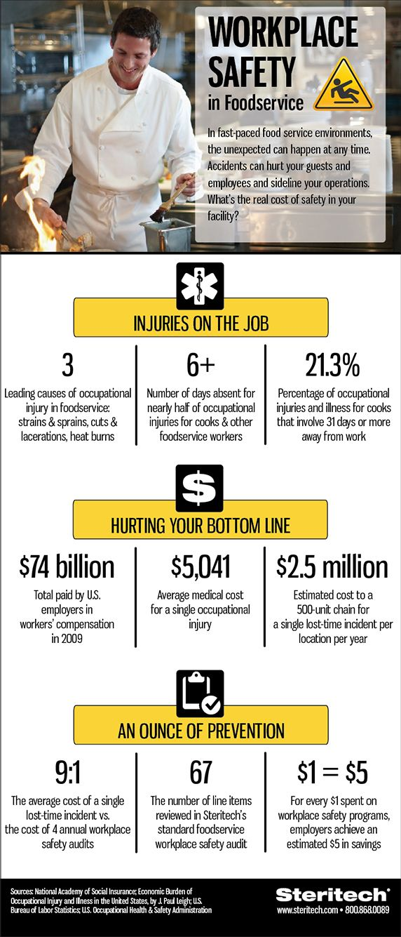 Workplace Safety Foodservice Infographics Workplace