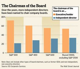 Corporate Governance in U.S. Grows Up. On a majority of the boards of S 500 companies, the only director from management is the CEO, says Spencer Stuart, the recruiting firm. ISS calculates that 21.5% of S 500 company boards now have an independent director as chairman, up from 3% in 2002.