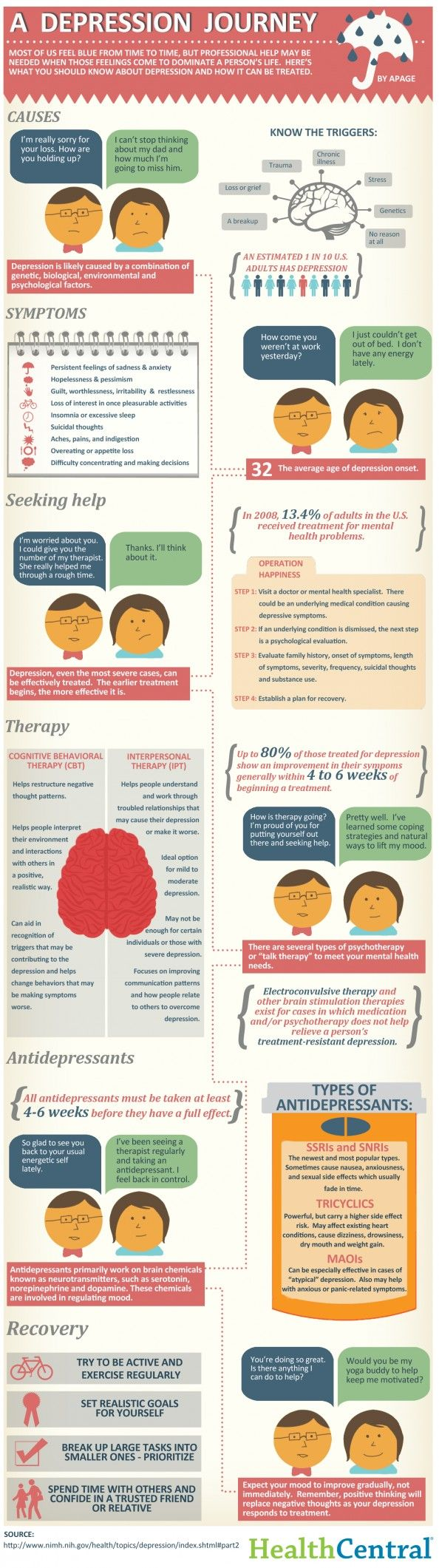 A #depression journey. #infographic #trauma #stress #genetics #psychology #health #mental #mentalhealth #emotion #anxiety #cognitivebehavioraltherapy #therapy #psychotherapy #antidepressant  #medication #neurotransmitter #serotonin #norepinephrine #dopamine #chemistry #neuroscience #mood #science