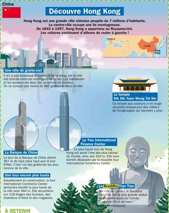 Fiche exposés : Découvre Hong Kong