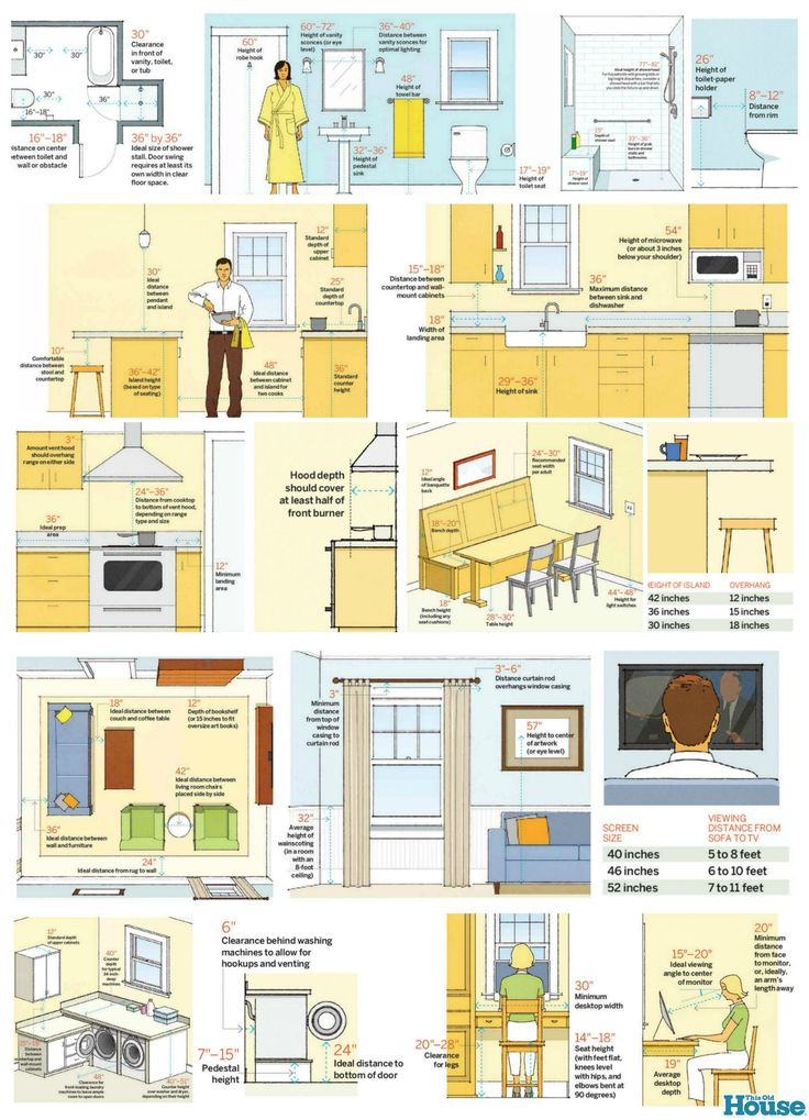 Dimensions Every Homeowner Should Know by This Old House #problemsolvers #staging  liked@ stagedtodaysoldtomorrow.com