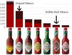 Tabasco-Scoville-Chart