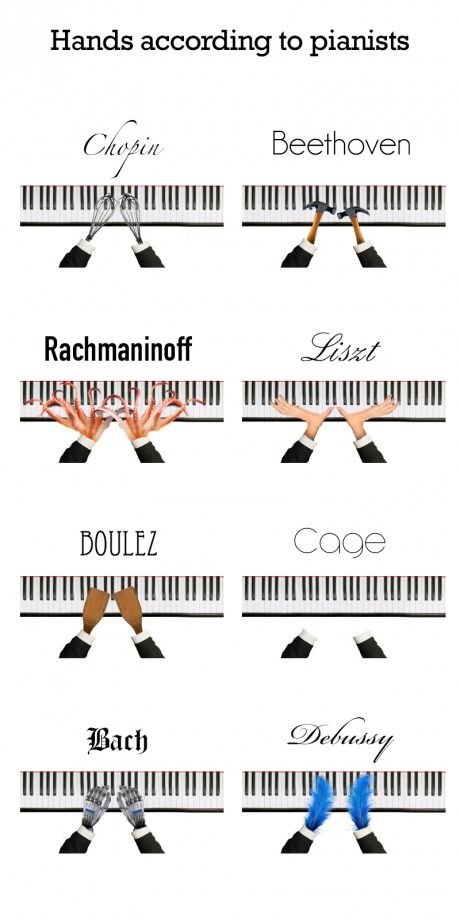Hands according to the composers