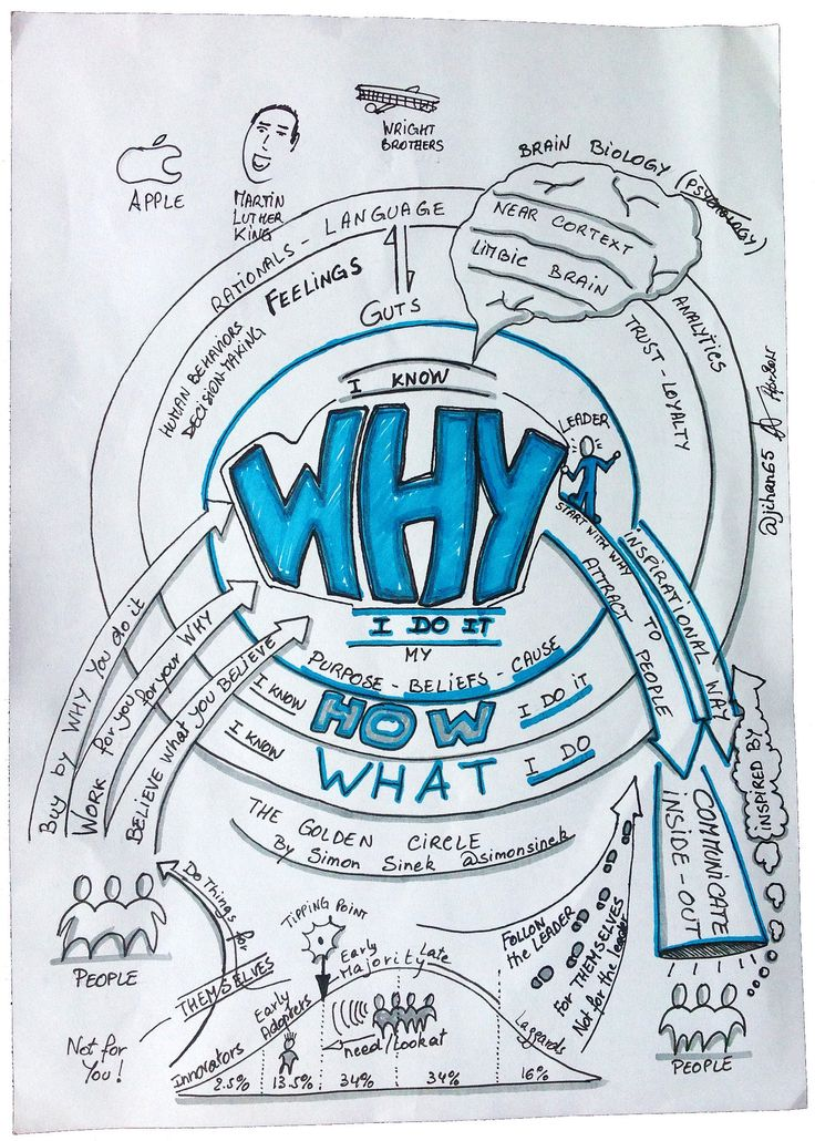 "https://flic.kr/p/t9qyEA | Sketchnotes of Simon Sinek ""Start with WHY"" 