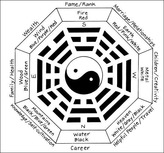 Le regole base del Feng Shui per la tua casa