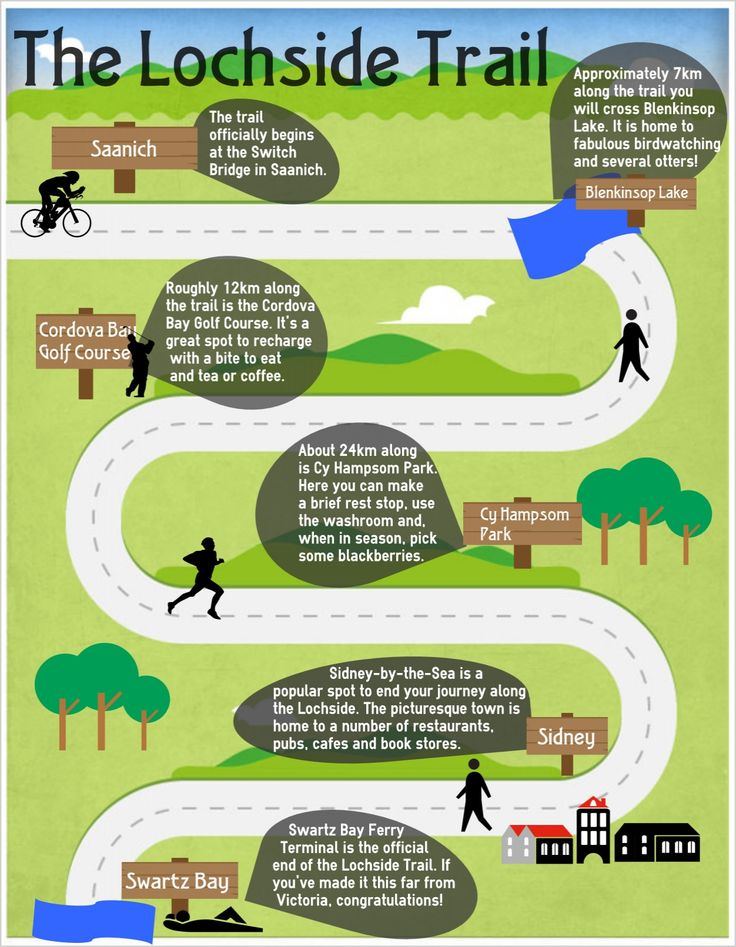 If you're looking to get outdoors this weekend, we suggest walking or cycling the Lochside Trail! It stretches 29 km along the Saanich Peninsula all the way from Victoria to Swartz Bay. For some highlights of the journey, check out our newest infographic!