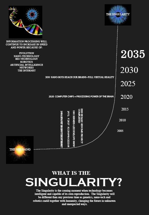 singularity the rise of superhuman intelligence As vinge pointed out when he first articulated the singularity idea, the key point about the creation of superhuman intelligence is that, once it's here, in all probability we measly humans simply have no way to predict what happens next.