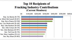 These Members of Congress Are Bankrolled by the Fracking Industry