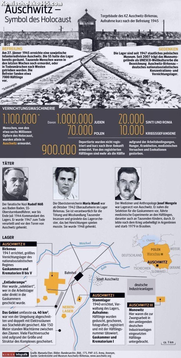 Elegante Infografik: Wissen und Fakten Konzentrationslager Auschwitz-Birkenau. Postamt