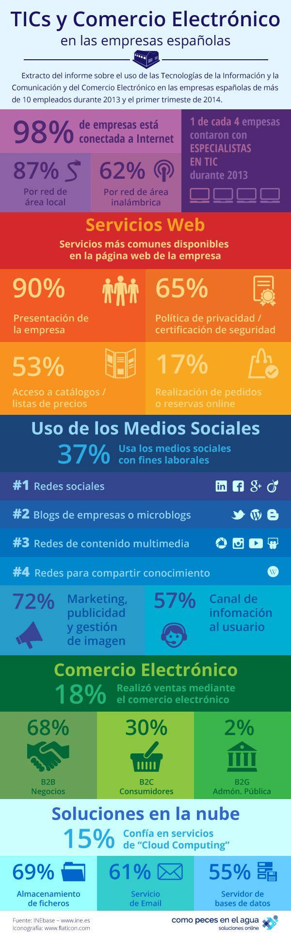 TIC's y comercio electrónico en las empresas españolas #infografia #infographic #ecommerce