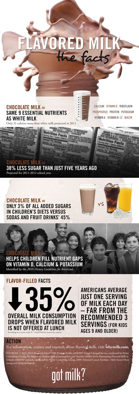 Great facts for people who aren't educated about flavored milk.  ALWAYS a better choice than no milk at all.