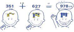 technique Anzan (mentalisation du boulier et de la gestuelle) soroban