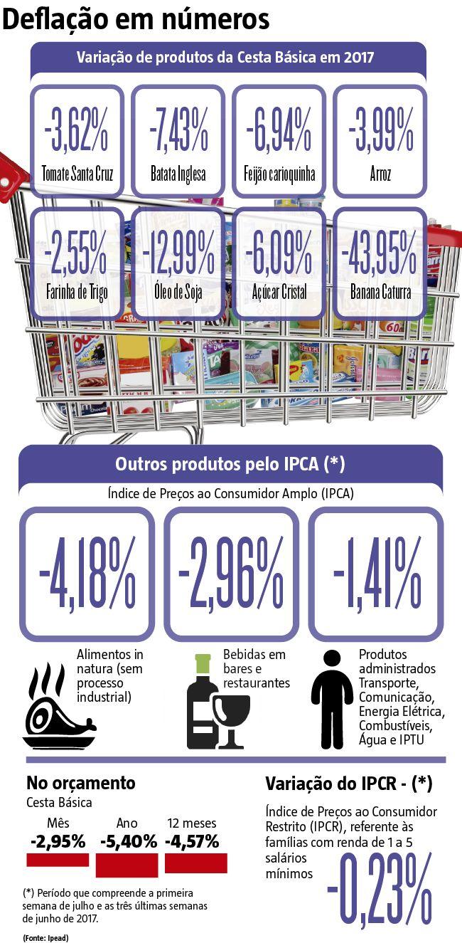 O Hoje em Dia foi a campo e ouviu consumidores sobre a percepção acerca dos preços praticados no mercado. A sensação é de que não houve queda. Pode não parecer, mas estamos em deflação.   (17/07/2017) #Deflação #Economia #Consumo #Consumidor #Preço #IPCA #Cesta #Básica #Infográfico #Infografia #HojeEmDia