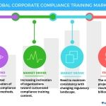 Global Corporate Compliance Training Market - Drivers and Forecast from Technavio