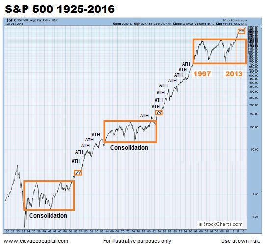How Does 2017 Compare To Historical Bubbles? - SPDR S&P 500 Trust ETF (NYSEARCA:SPY) | Seeking Alpha