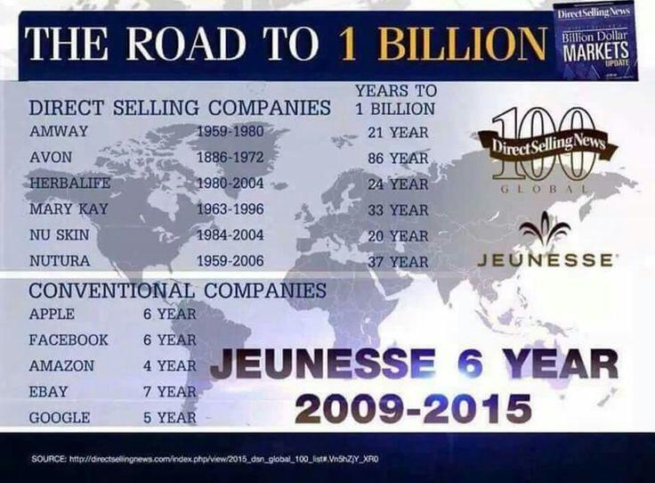 Road to 1 billion