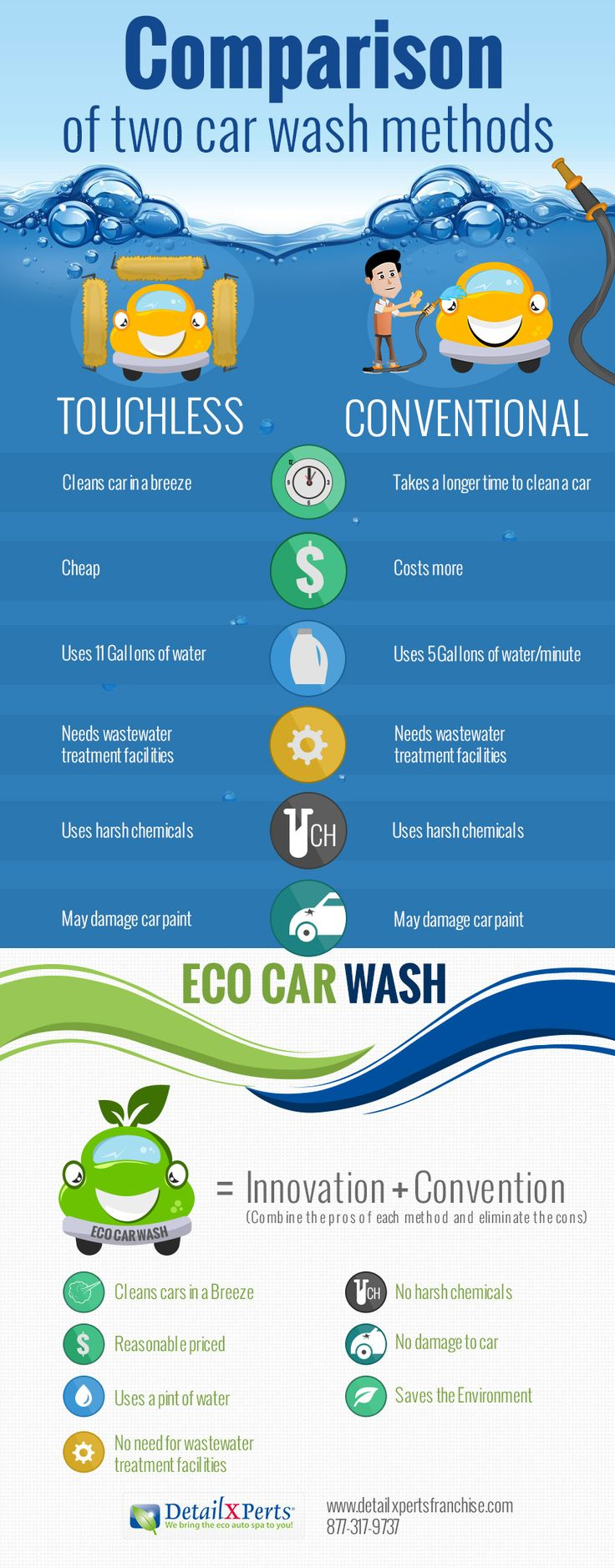 Eco friendly car wash innovation convention infographic