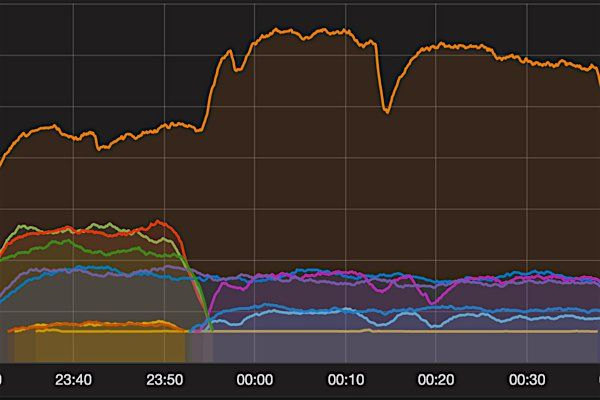 #DDOS attack used 100k devices to target #OVH world third largest internet service provider http://ow.ly/QXgA305dEaQ